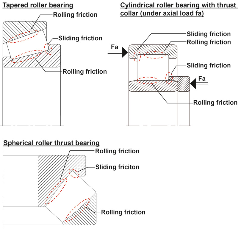 Friction at rolling contact and guide flanges
